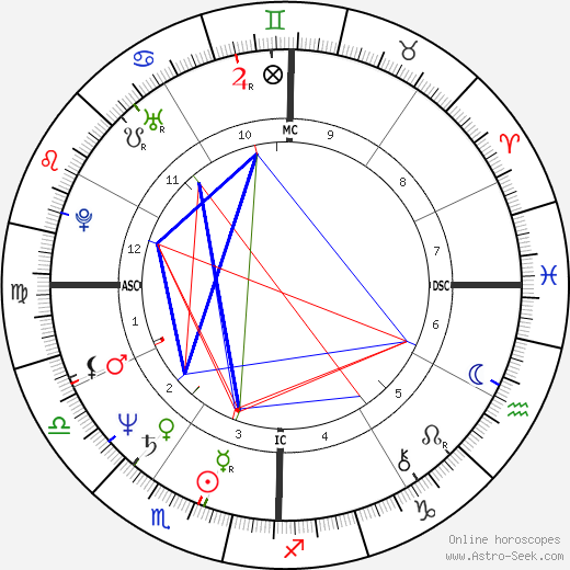Dominique de Villepin tema natale, oroscopo, Dominique de Villepin oroscopi gratuiti, astrologia