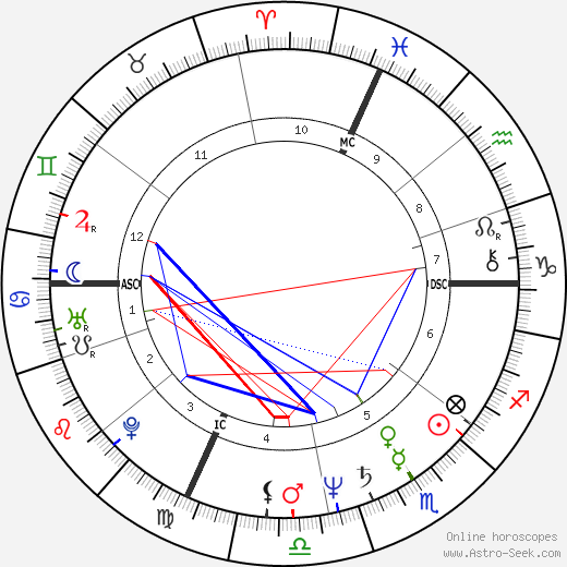 Франсис Кабрель Francis Cabrel день рождения гороскоп, Francis Cabrel Натальная карта онлайн