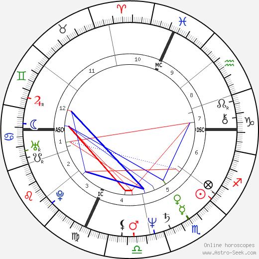 Francis Cabrel astro natal birth chart, Francis Cabrel horoscope, astrology
