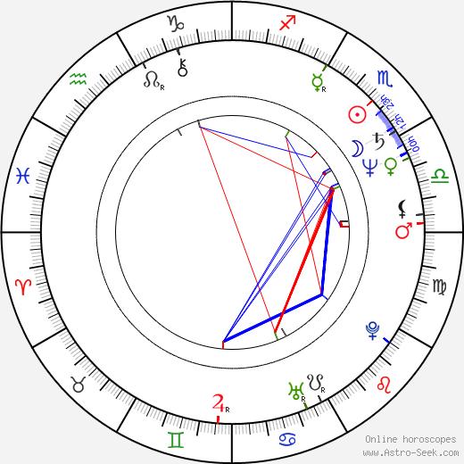 Howard McGillin birth chart, Howard McGillin astro natal horoscope, astrology