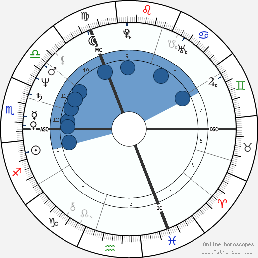 Huub Stevens wikipedia, horoscope, astrology, instagram