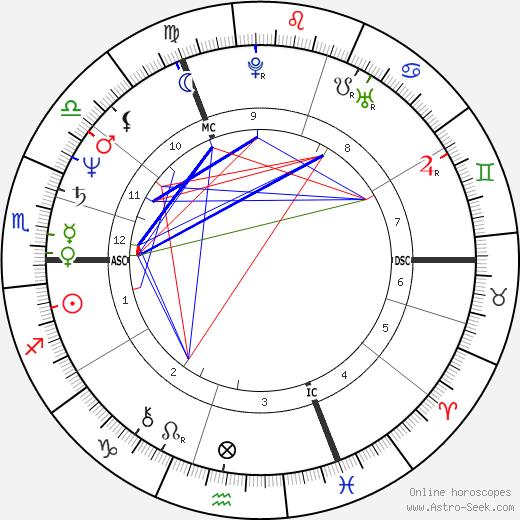 Huub Stevens astro natal birth chart, Huub Stevens horoscope, astrology