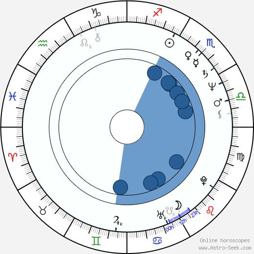 James Hayden wikipedia, horoscope, astrology, instagram