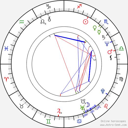 James Hayden astro natal birth chart, James Hayden horoscope, astrology