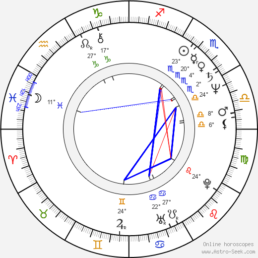 James Widdoes birth chart, biography, wikipedia 2018, 2019