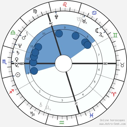 Jan Muylaert wikipedia, horoscope, astrology, instagram