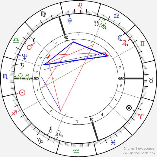 Jan Muylaert день рождения гороскоп, Jan Muylaert Натальная карта онлайн