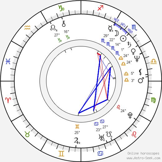 János Xantus birth chart, biography, wikipedia 2020, 2021