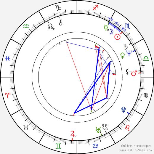 János Xantus birth chart, János Xantus astro natal horoscope, astrology