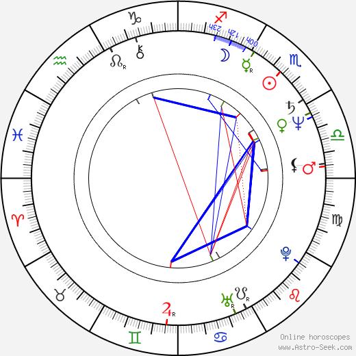 John Musker astro natal birth chart, John Musker horoscope, astrology