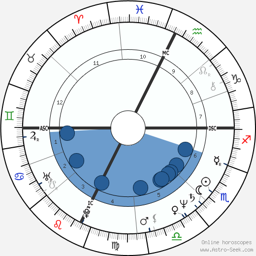 Joyce Maynard wikipedia, horoscope, astrology, instagram