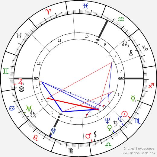 Joyce Maynard день рождения гороскоп, Joyce Maynard Натальная карта онлайн