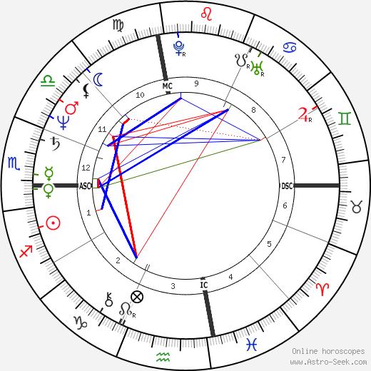 June Pointer день рождения гороскоп, June Pointer Натальная карта онлайн