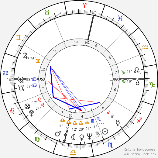 Kate Capshaw birth chart, biography, wikipedia 2017, 2018