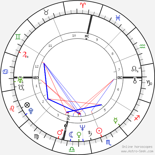 Kate Capshaw astro natal birth chart, Kate Capshaw horoscope, astrology