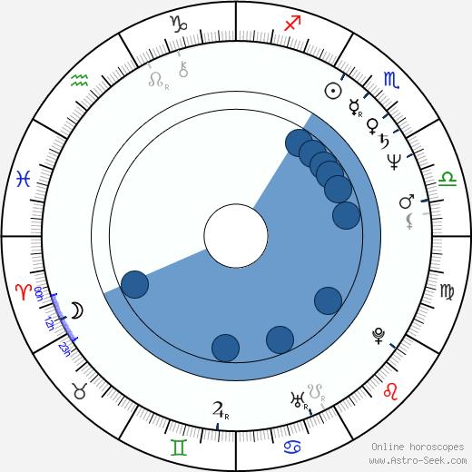 Kevin Nealon wikipedia, horoscope, astrology, instagram