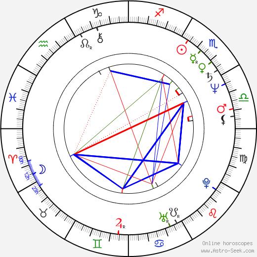 Kevin Nealon astro natal birth chart, Kevin Nealon horoscope, astrology