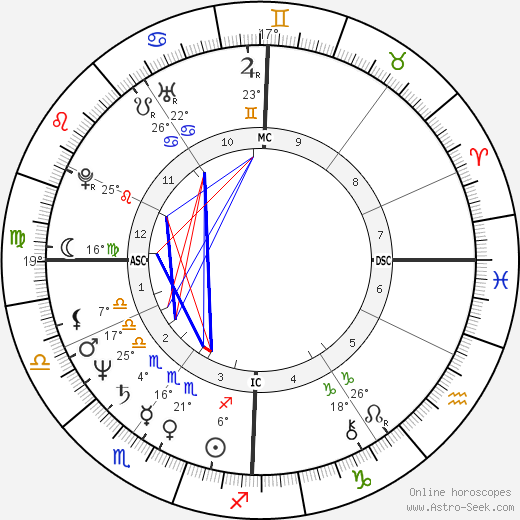 Lottery winner 12536 birth chart, biography, wikipedia 2019, 2020