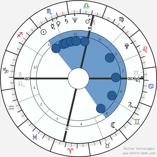 Lynda Hill wikipedia, horoscope, astrology, instagram