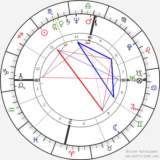 Lynda Hill день рождения гороскоп, Lynda Hill Натальная карта онлайн