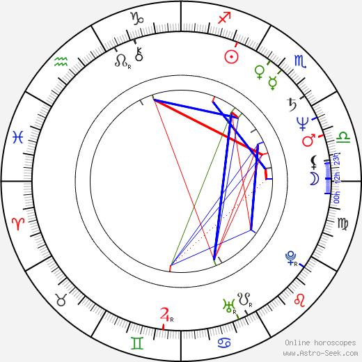 Martin Vadas день рождения гороскоп, Martin Vadas Натальная карта онлайн