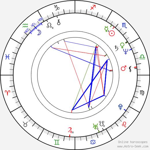 Milan Štěch день рождения гороскоп, Milan Štěch Натальная карта онлайн
