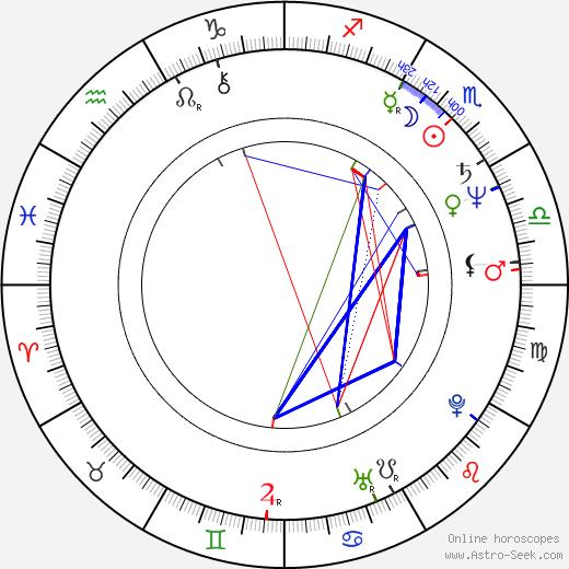 Ottfried Fischer birth chart, Ottfried Fischer astro natal horoscope, astrology