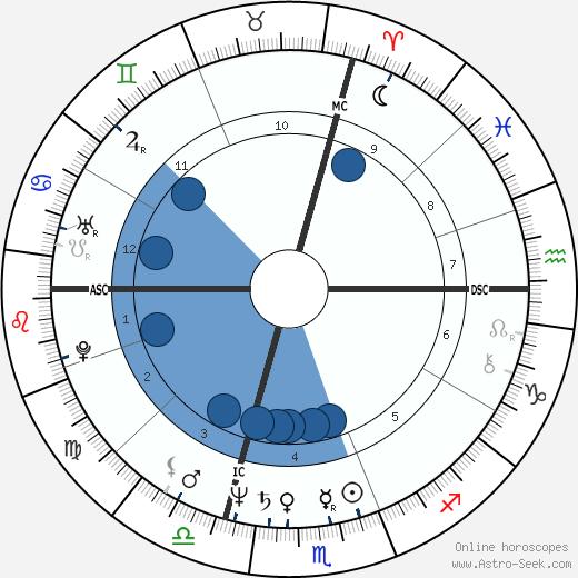 Paola Franchi wikipedia, horoscope, astrology, instagram