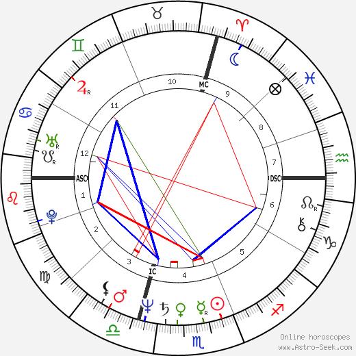 Paola Franchi день рождения гороскоп, Paola Franchi Натальная карта онлайн