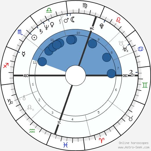 Rebecca Gilling wikipedia, horoscope, astrology, instagram