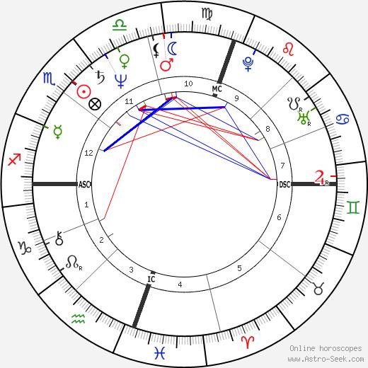 Ребекка Гиллинг Rebecca Gilling день рождения гороскоп, Rebecca Gilling Натальная карта онлайн