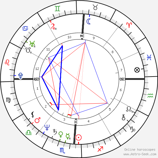 Robert Beltran astro natal birth chart, Robert Beltran horoscope, astrology