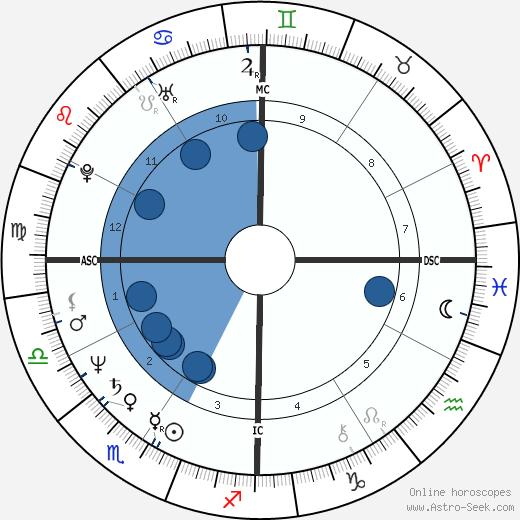 Robert P. Blaschke wikipedia, horoscope, astrology, instagram