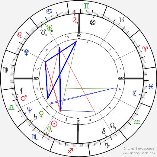 Robert P. Blaschke astro natal birth chart, Robert P. Blaschke horoscope, astrology