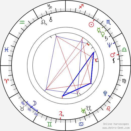 Sándor Fábry astro natal birth chart, Sándor Fábry horoscope, astrology