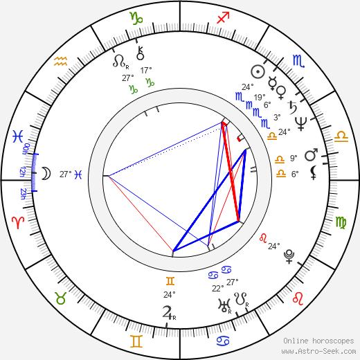 Susan Kiger birth chart, biography, wikipedia 2019, 2020