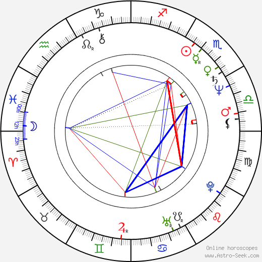 Susan Kiger astro natal birth chart, Susan Kiger horoscope, astrology