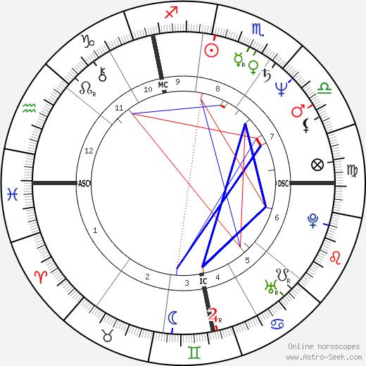 Tina Brown день рождения гороскоп, Tina Brown Натальная карта онлайн