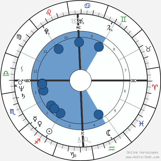 Alexander Eben wikipedia, horoscope, astrology, instagram