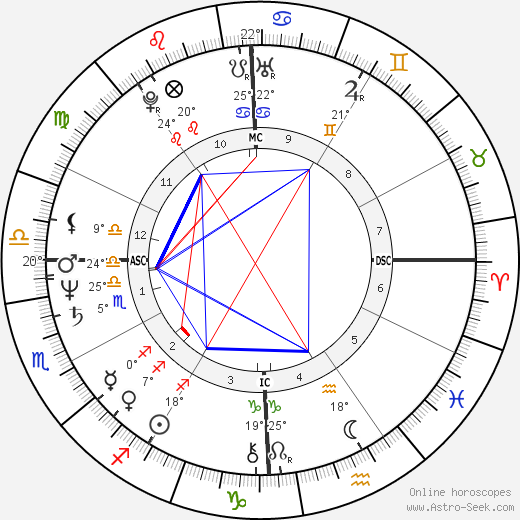 Alexander Eben birth chart, biography, wikipedia 2019, 2020