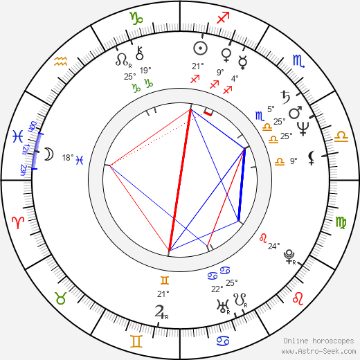 André Jung birth chart, biography, wikipedia 2019, 2020