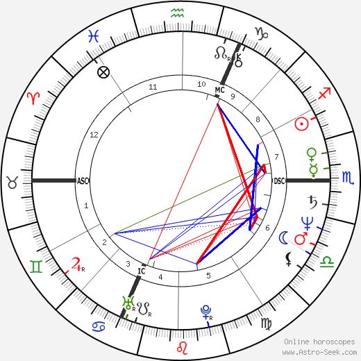 Antoine de Caunes tema natale, oroscopo, Antoine de Caunes oroscopi gratuiti, astrologia