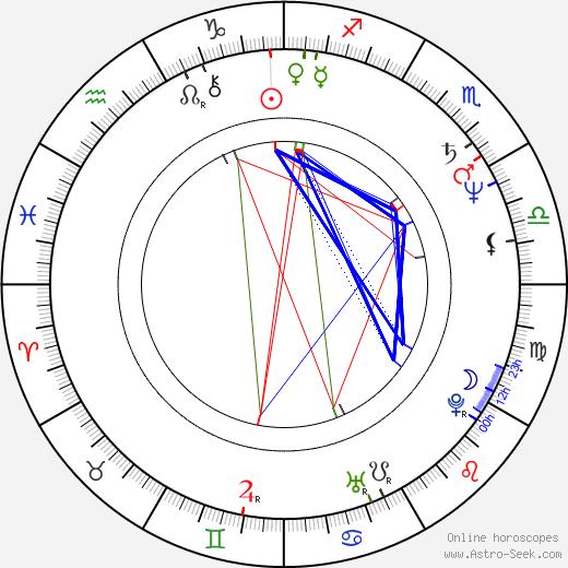Antonín Procházka день рождения гороскоп, Antonín Procházka Натальная карта онлайн