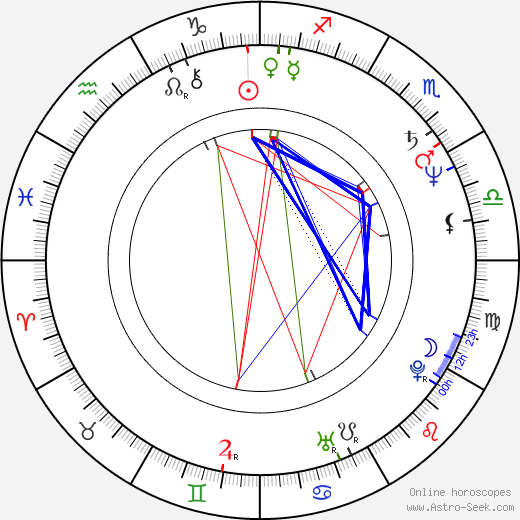 Antonín Procházka astro natal birth chart, Antonín Procházka horoscope, astrology