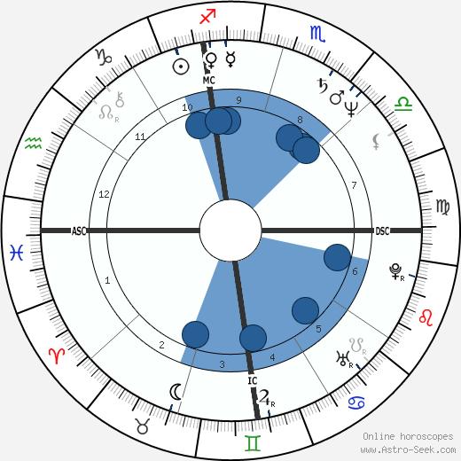 Barry Livingston wikipedia, horoscope, astrology, instagram