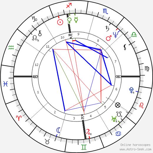Barry Livingston tema natale, oroscopo, Barry Livingston oroscopi gratuiti, astrologia