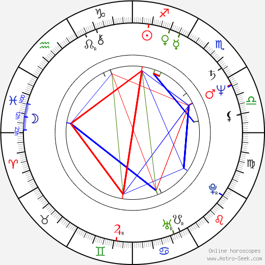 Ben S. Bernanke birth chart, Ben S. Bernanke astro natal horoscope, astrology