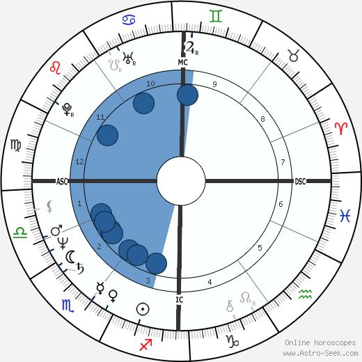 Bernard Eccles wikipedia, horoscope, astrology, instagram