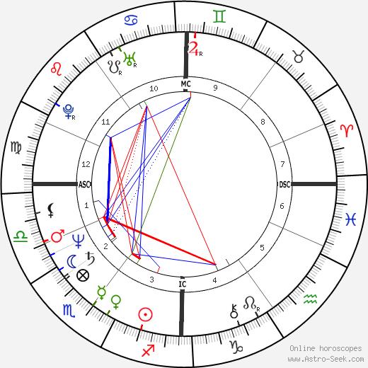 Bernard Eccles tema natale, oroscopo, Bernard Eccles oroscopi gratuiti, astrologia