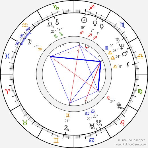 Bess Armstrong birth chart, biography, wikipedia 2019, 2020